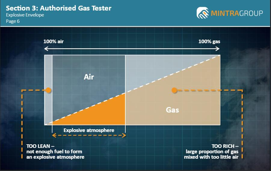 Authorised Gas Tester Training 3