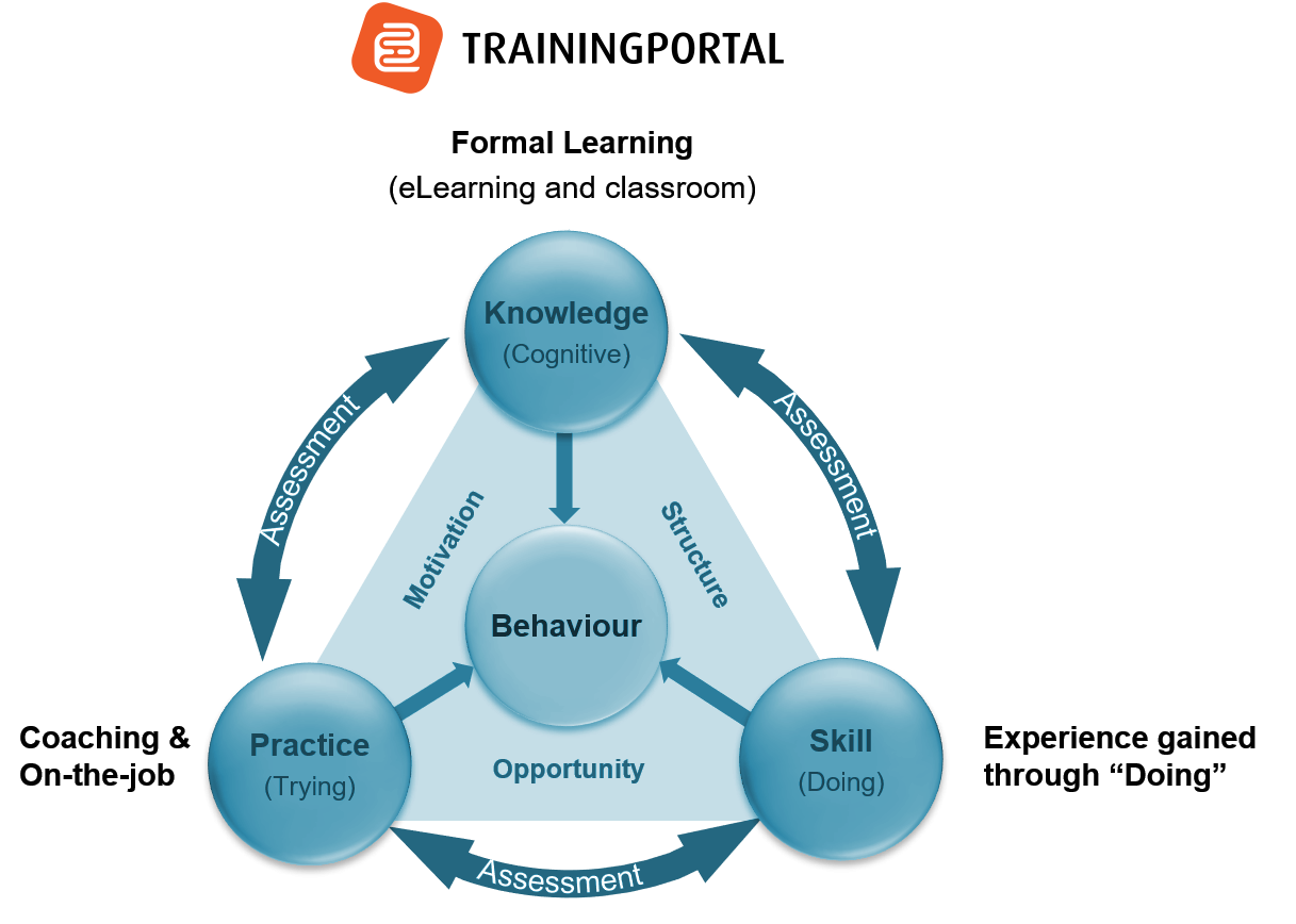 Competence Graphic