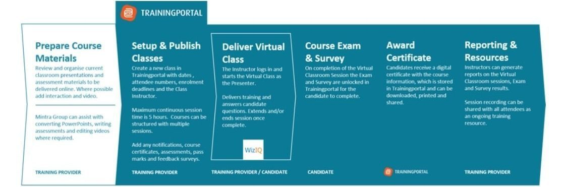 Enhance your Virtual Classrooms with Trainingportal Image 3
